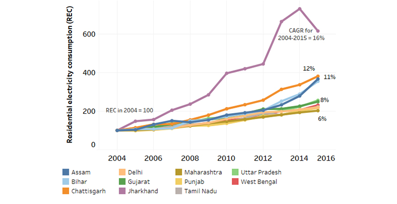 Trends In India S Residential Electricity Consumption